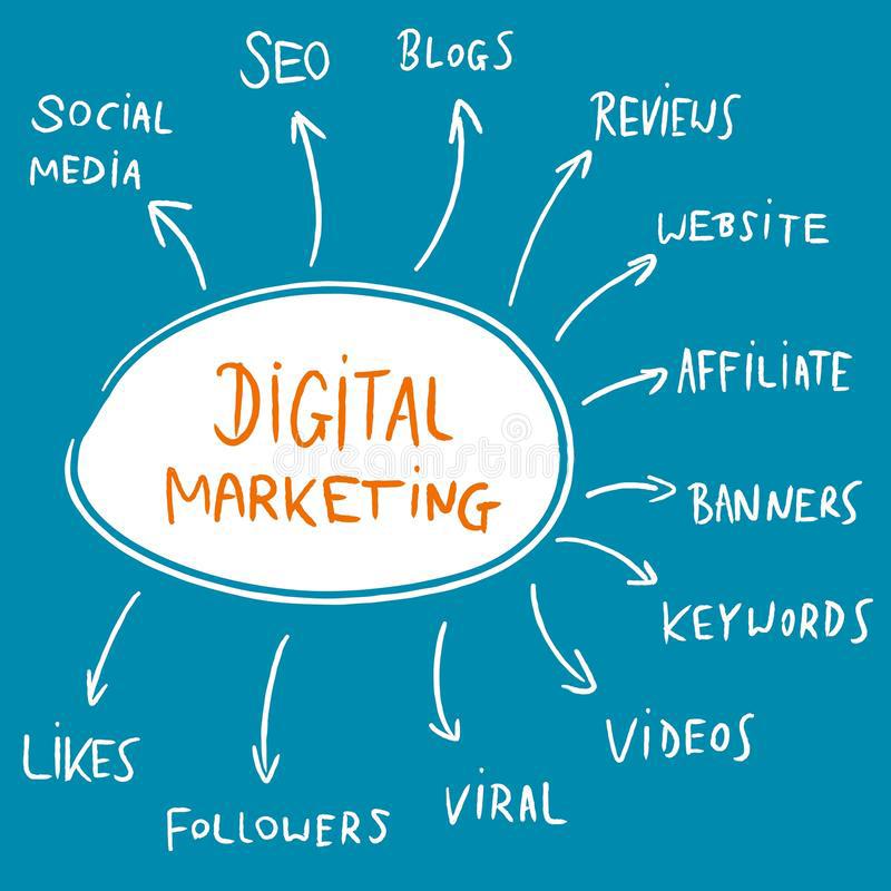 Fabcoders into Digital Marketing